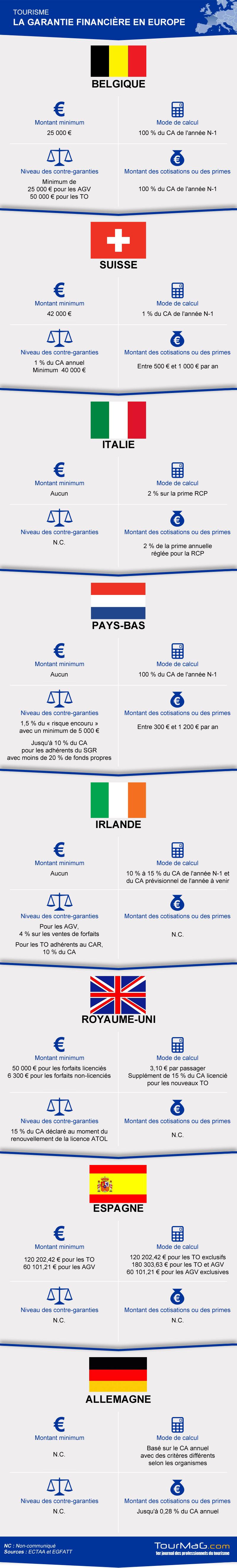 Garantie financière en Europe