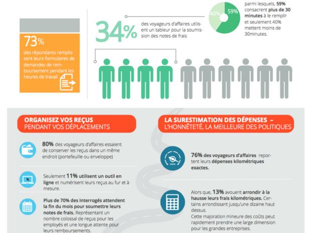 45% des salariés consacrent entre 30 mn et 2h par mois à leurs demandes de remboursements