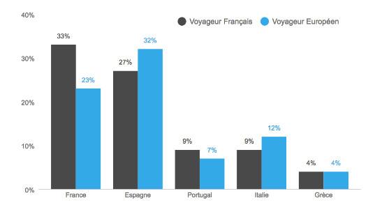 La France arrive en tête des requêtes des Français et en deuxième position pour les Européens - DR : Likibu