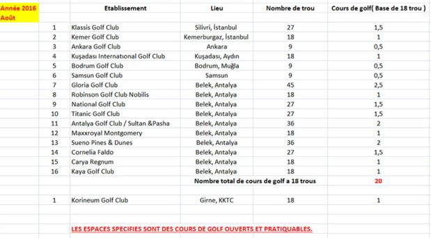 Liste des golfs de Turquie à 18 trous