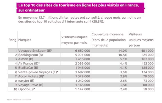 E-tourisme : la vente de voyages sur Internet toujours au top !