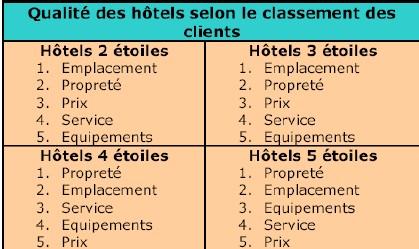 Propreté et emplacement : le duo gagnant de l'hôtellerie française