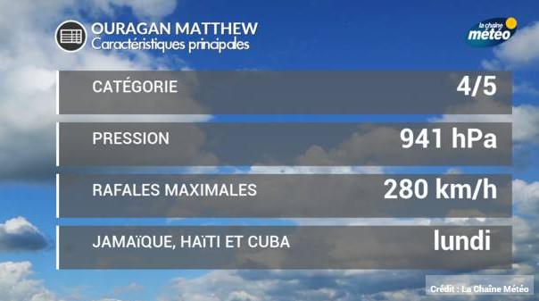 La Jamaïque, Cuba et Haïti menacés par l'ouragan Matthew