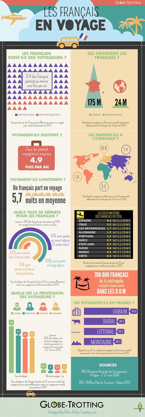 Infographie : les chiffres des voyages des Français en 2015