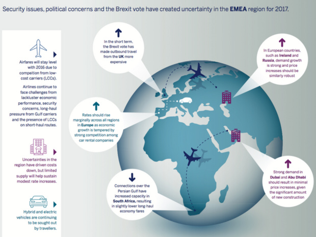 """Infographie """"What EMEA Business Travelers Can Expect to Pay in 2017"""""""