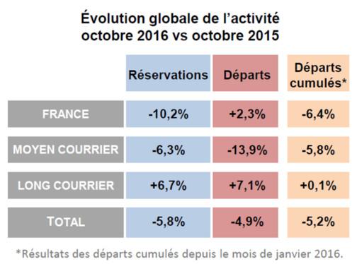 Baromètre Les Entreprises du Voyage/Atout France Tendances de l'activité de distribution de voyages en octobre 2016