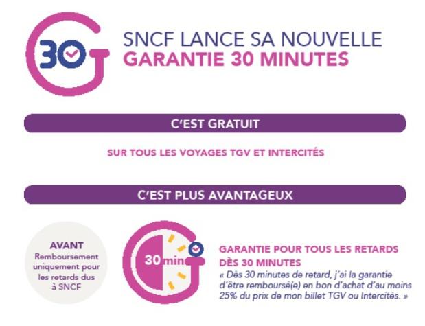 La SNCF s'engage à rembourser au moins 25% du prix du billet dès 30 mn de retard
