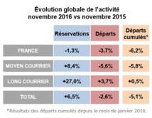 Ventes agences : la Tunisie et le Maroc reprennent des couleurs en novembre 2016