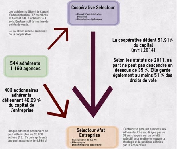 Les fonctionnement du réseau et les relations capitalistiques entre la coopérative Selectour et Selectour Afat Entreprise - Inforgraphie : P.C./easel.ly