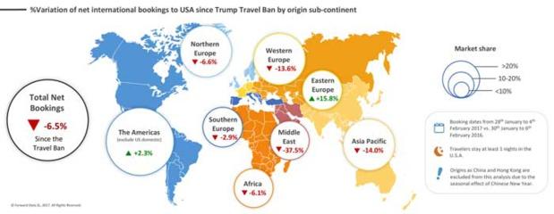 La tendance des réservations de billets d'avion à destination des Etats-Unis dans la semaine qui a suivi le décret Muslim Ban - DR : ForwardKeys