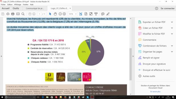 La Fédération Internationale des Logis affiche une hausse de 2,5% du CA