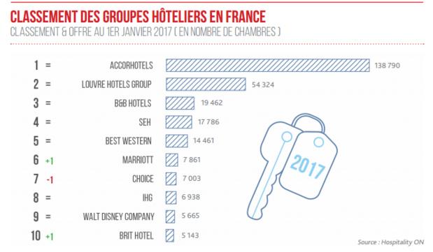 Le Top 10 des groupes hôteliers sur le marché français selon Hospitality On - DR : Hospitality On