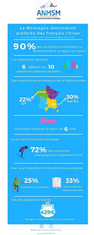 Montagne : 20% des séjours réservés via les TO et les hébergeurs