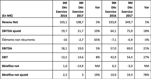 eDreams ODIGEO affiche une hausse de + 9 % des réservations en 2016