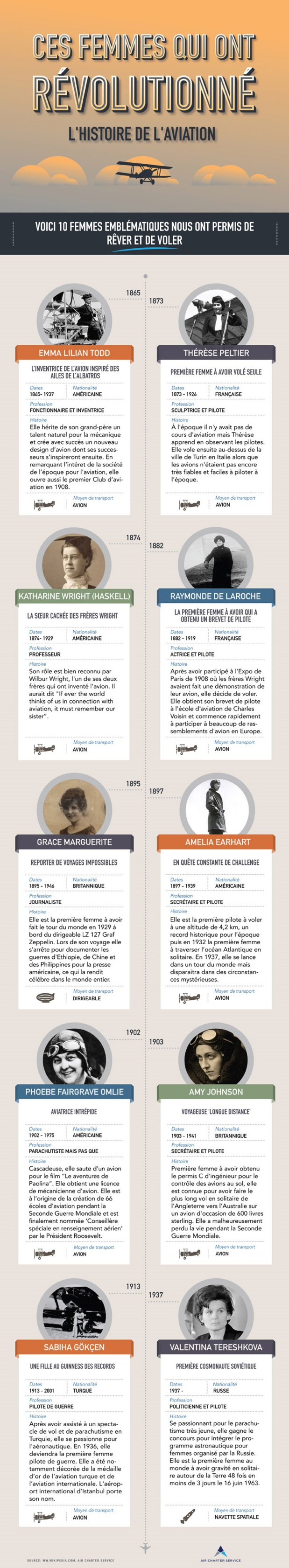 Infographie - Air Charter Service rend hommage aux femmes qui ont révolutionné l'aérien