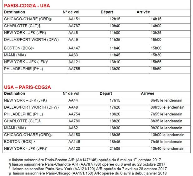 American Airlines dévoile son programme au départ de Paris CDG pour l'été 2017