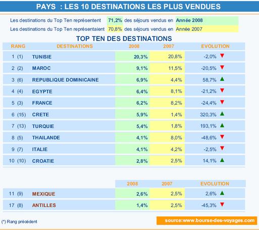 Bdv.fr : budget des séjours en baisse en 2008