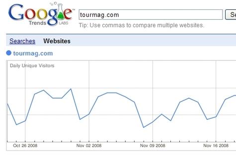 Les dents de scie de la courbe de Google Trends, que nous utilisons aussi pour marquer la concurrence à la culotte, sont dus à la fréquentation plus faible le WE, samedi et dimanche