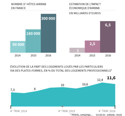 Airbnb a battu des records de fréquentation en France en 2016