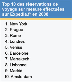 Expedia.fr : New York, Prague et Rome sur le podium
