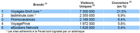Agences de voyages en ligne : baisse d'audience de 3% en décembre 2008