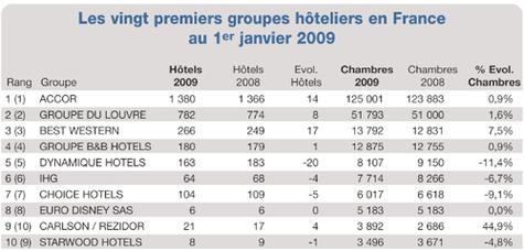 H tellerie fran aise le palmar s 2009 des cha nes et des for Groupe hotelier