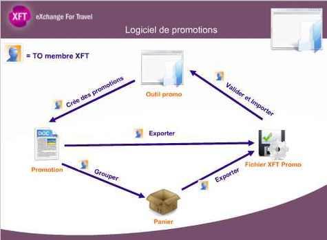 XFT  lance l'Outil Promo