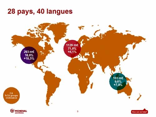 Les 9817 collaborateurs du groupe (+ 4,9 %) présents dans 28 pays ont traité le nombre record de 13l,5 millions de dossiers soit un toutes les 2 secondes !