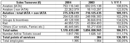BTO : hausse des ventes des AGV belges de 6,91 %