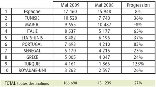GO Voyages : les départs en hausse de 27% en mai 2009