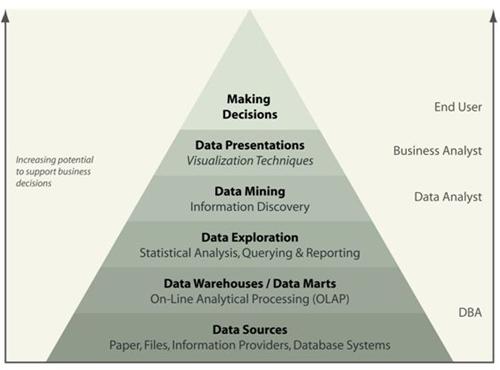 La pyramide avec les différentes étapes de la Business Intelligence