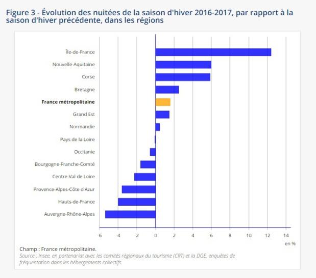 Saison hiver 2016–2017 : les stations de ski en berne, les espaces urbains en hausse