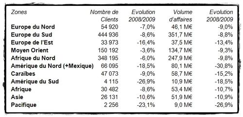 Au niveau des zones de destinations étrangères, les résultats en trafic et en volume d'affaires pour les voyages à forfait sont les suivants (avec l'évolution par rapport à N-1)