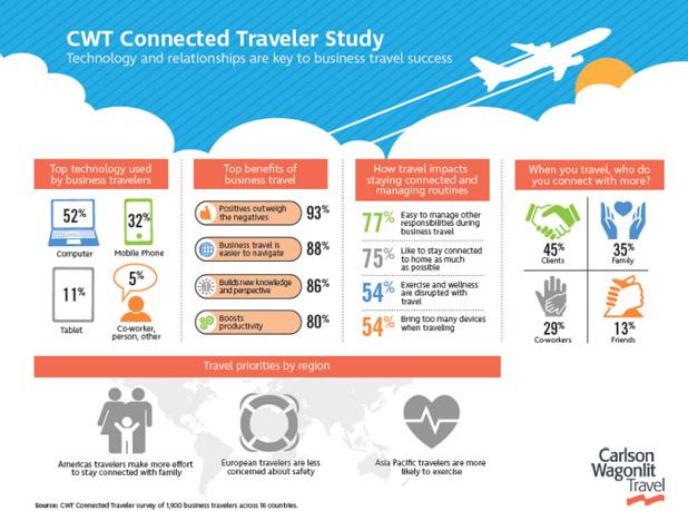 9 voyageurs d'affaires sur 10 estiment que ces technologies leur ont permis d'acquérir de nouvelles connaissances © Carlson Wagonlit Travel