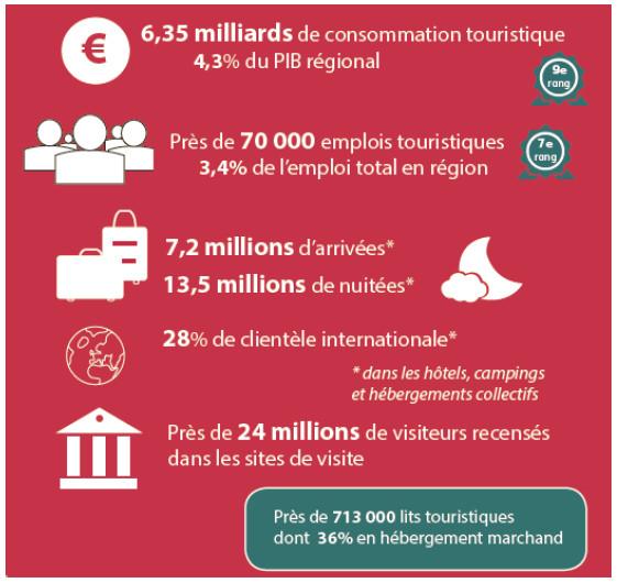 Les chiffres-clés du tourisme dans les Hauts-de-France - DR