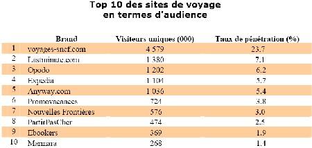 Voyages Sncf caracole loin devant ses outsiders avec plus de... 4,5 millions de visiteurs uniques mois !