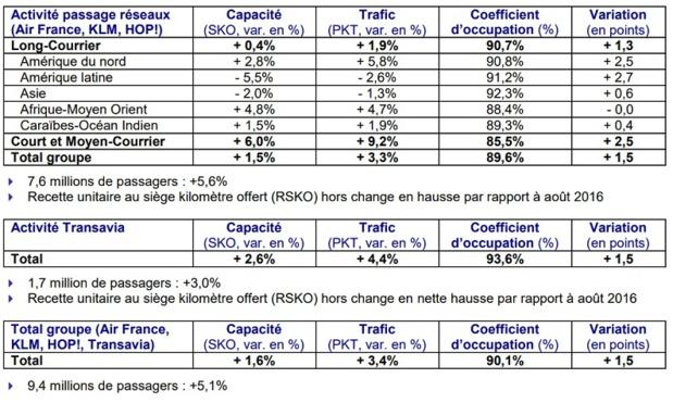 Cliquez pour agrandir le tableau - DR : Air France-KLM