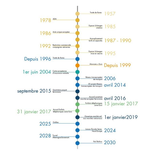 Les grandes étapes du développement du tourisme intra-communautaire en Union européenne - DR : M.B. et P.C.