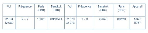 Azerbaijan Airlines ouvre une ligne entre Bakou et Bangkok