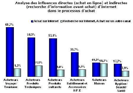 Recherche de voyages : les Français plébiscitent Internet