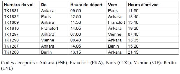 Turkish Airlines : Ankara au départ de Paris CDG dès le 31 octobre 2017
