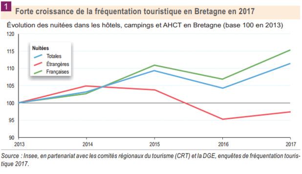 2017 : La Fréquentation Touristique Reprend Des Couleurs En Bretagne