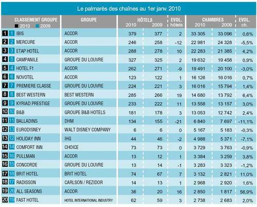 France le palmar s des 10 premiers groupes h teliers for Top 20 hotels