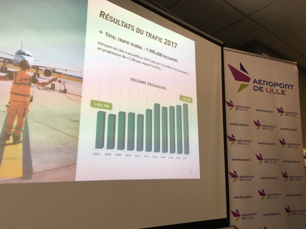 En accueillant en 2017 1,9 million de passagers (+7,2%) l'Aéroport de Lille  a enregistré un nouveau record de trafic - Photo Twitter