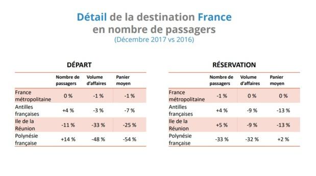 Ventes de voyages : le nombre de passagers en hausse de 3% en 2017