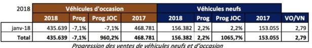 Baromètre : le marché du véhicule d'occasion (VO) chute de - 7.1%