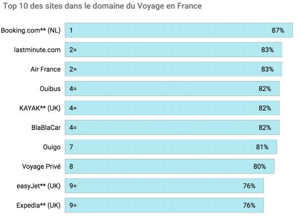 Les sites de voyages français récompensés par Google