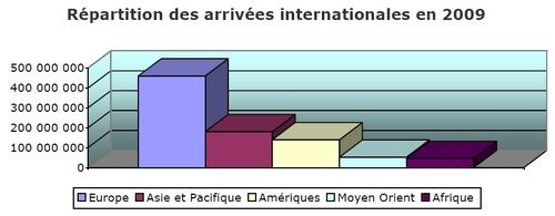 I. Méditerranée : crise ou pas, elle a gagné des parts de marché en 2009