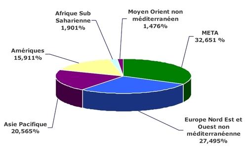II. Méditerranée : croissance plus rapide que les autres en 2010 ?