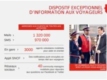 La SNCF propose un dispositif pour que ses clients s'informent sur l'état du trafic - crédit SNCF